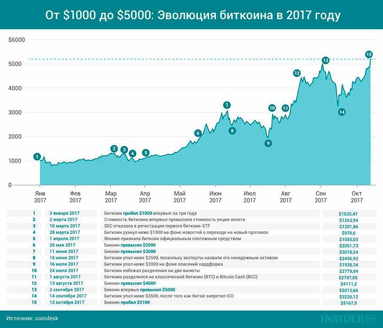 график роста биткоина в 2017 году
