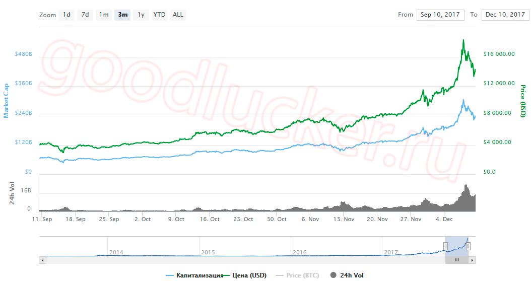 капитализация биткоинов