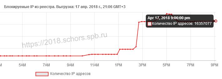 количество заблокированных ip роскомнадзором