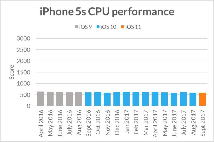 тест производительности айфона 5