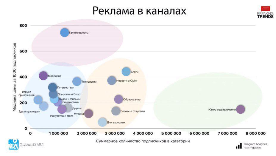 стоимость рекламы в телеграм-каналах