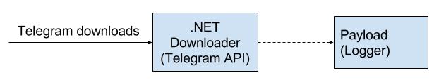 схема удаленного управления компьютером через телеграм