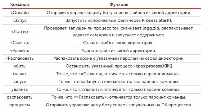 список команд бота телеграм для удаленного управления