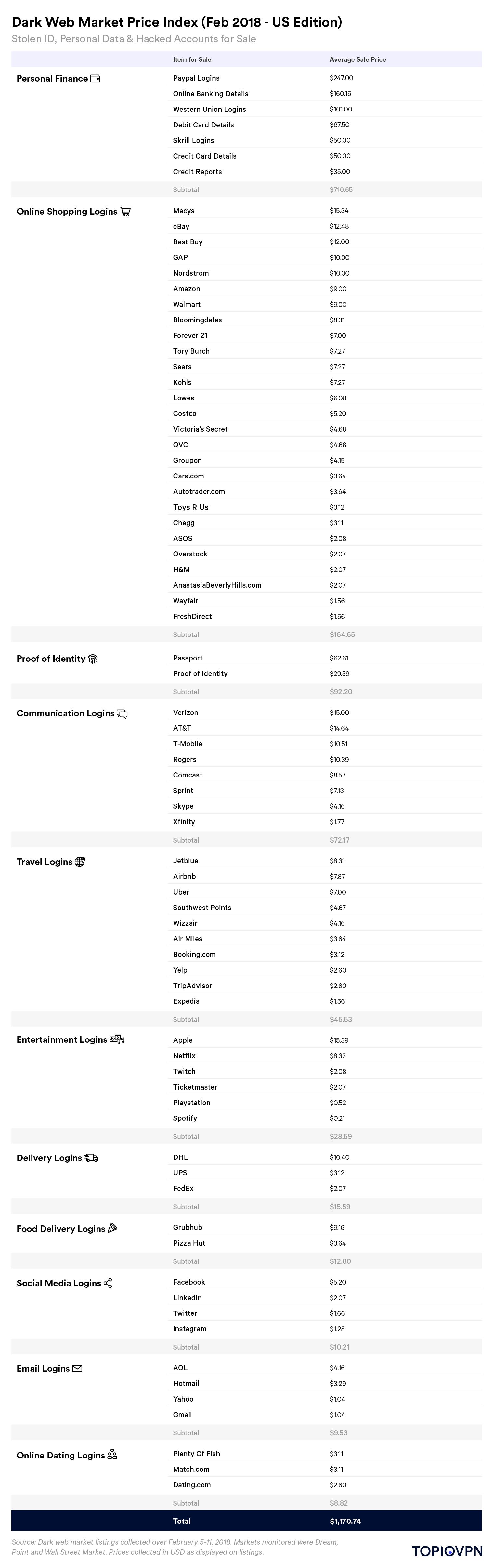 расценки на персональные данные