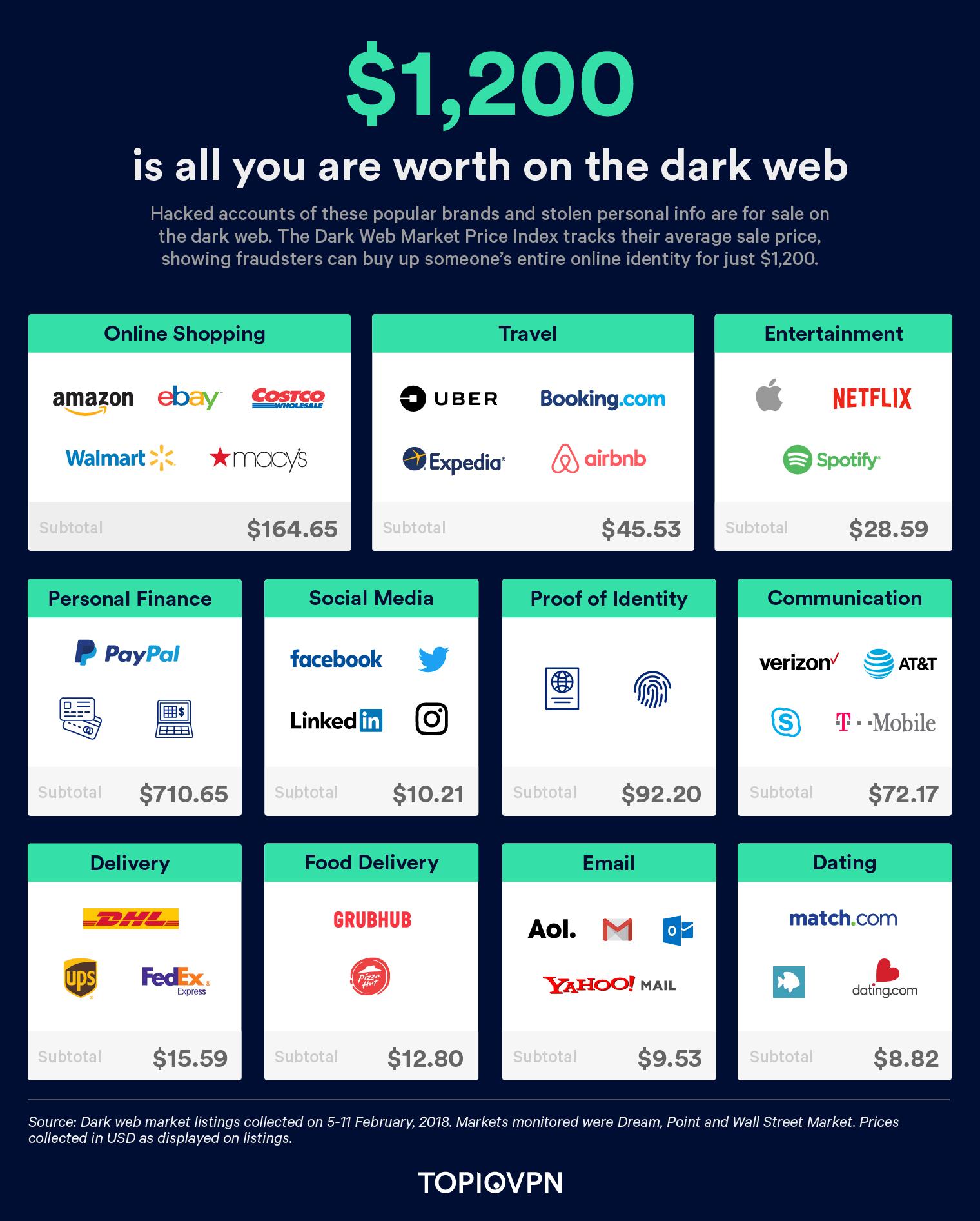 стоимость персональных данных в даркнете